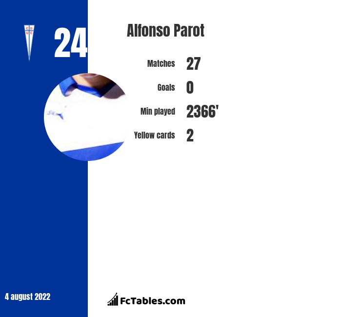 Alfonso Parot infographic statistics for Rosario Central