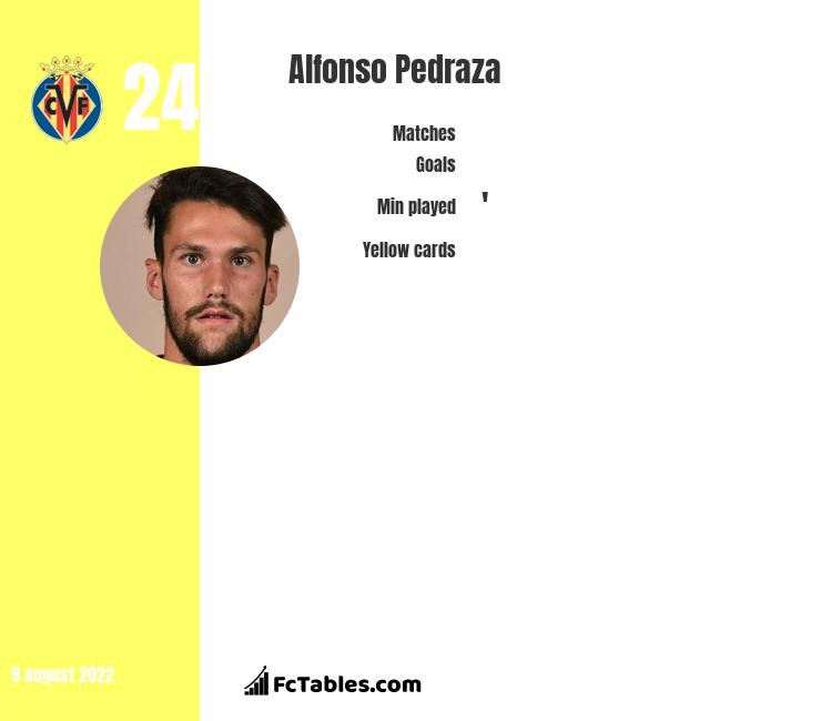 Alfonso Pedraza infographic