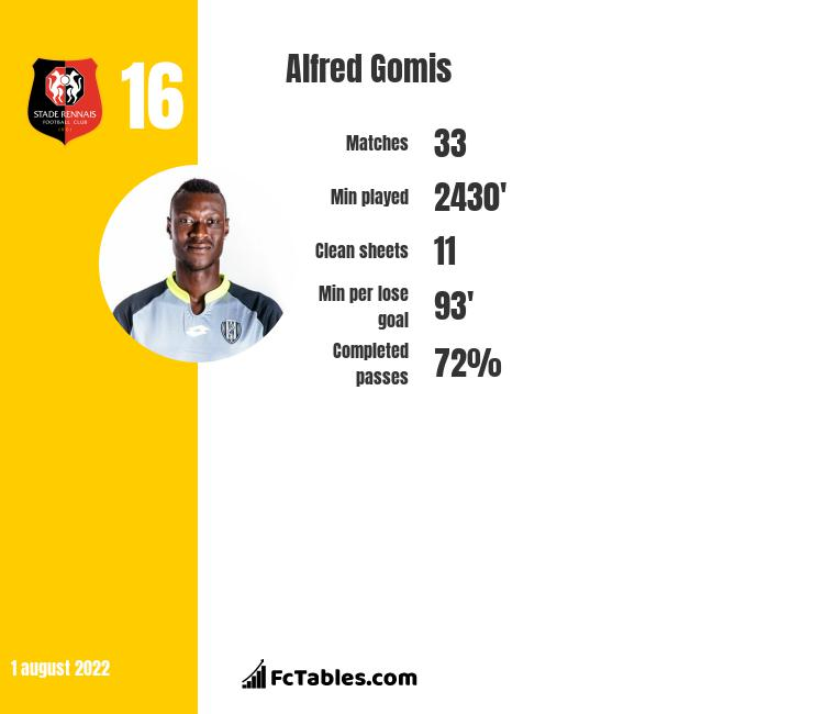 Alfred Gomis infographic