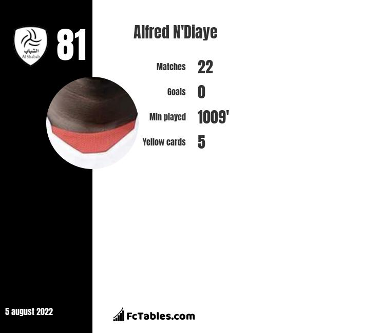 Alfred N'Diaye infographic