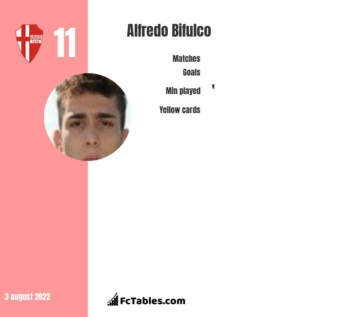 Alfredo Bifulco infographic statistics for Juve Stabia