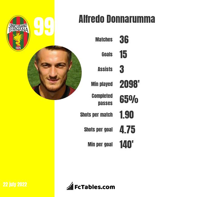 Alfredo Donnarumma infographic