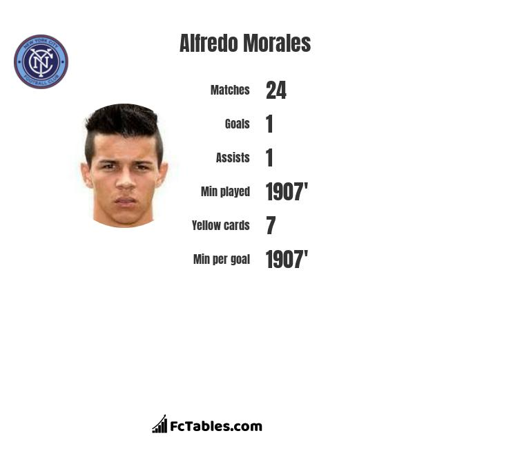 Alfredo Morales infographic statistics for Fortuna Duesseldorf