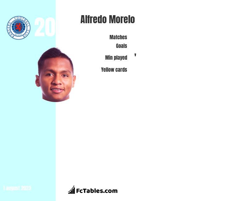 Alfredo Morelo infographic
