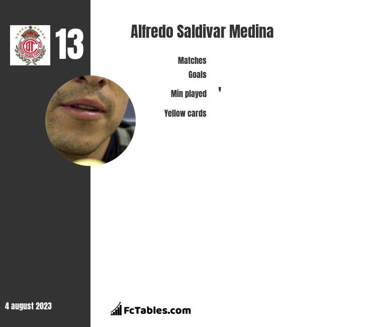 Alfredo Saldivar Medina infographic