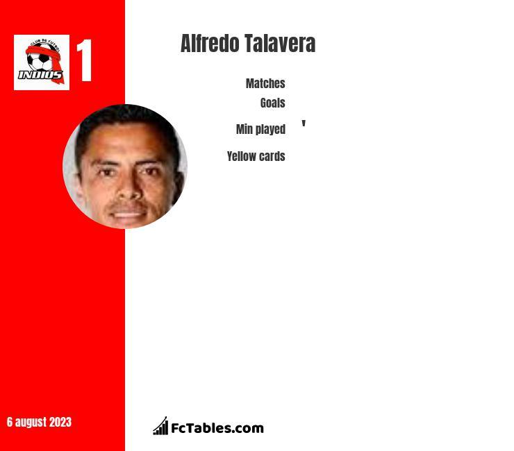Alfredo Talavera infographic