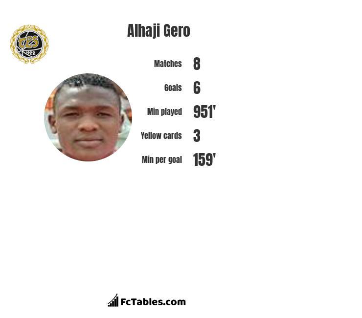 Alhaji Gero infographic