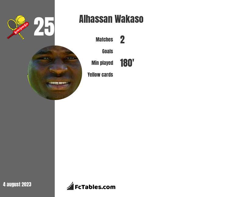 Alhassan Wakaso infographic