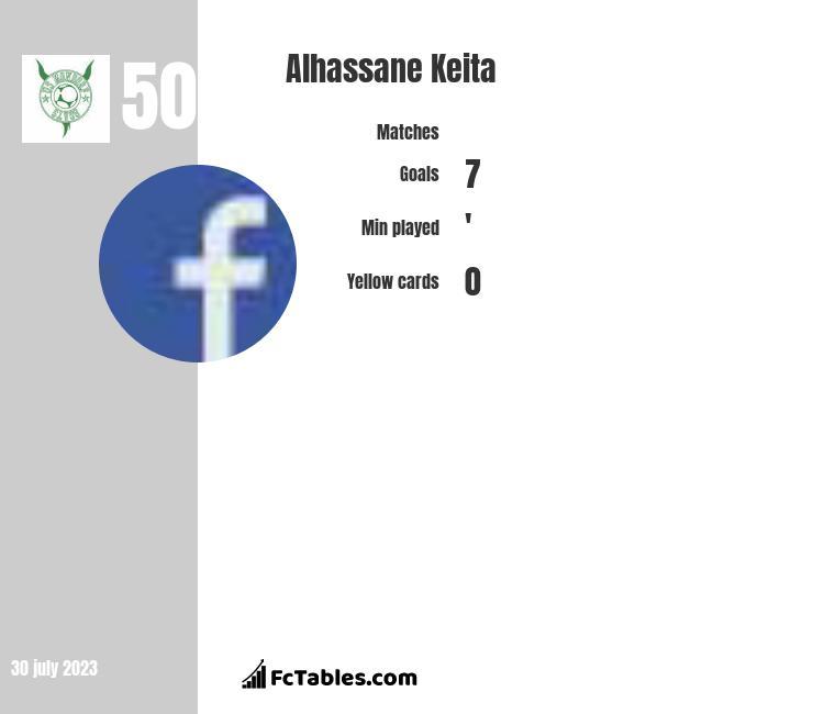 Alhassane Keita infographic