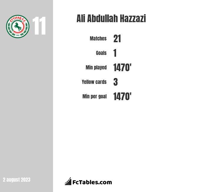 Ali Abdullah Hazzazi infographic