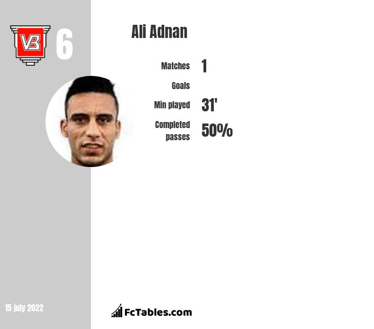 Ali Adnan infographic