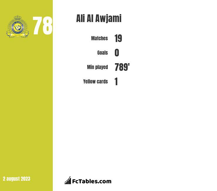 Ali Al Awjami infographic
