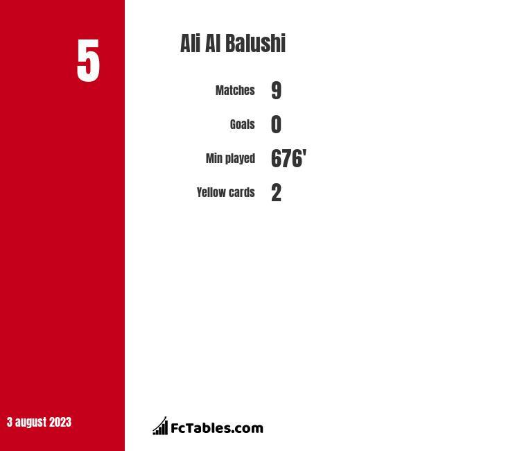 Ali Al Balushi infographic
