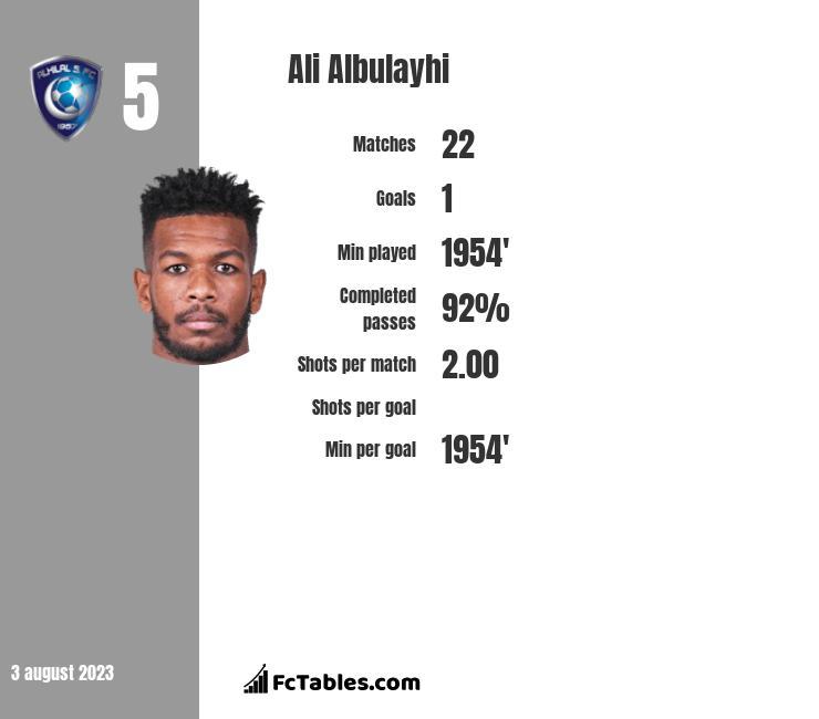 Ali Albulayhi infographic