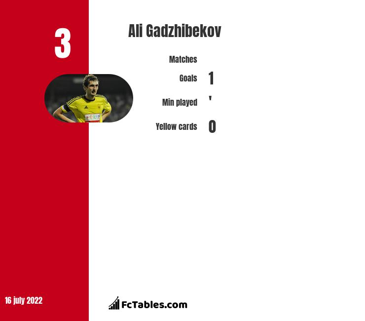 Ali Gadzhibekov infographic