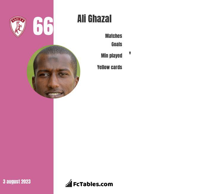Ali Ghazal infographic
