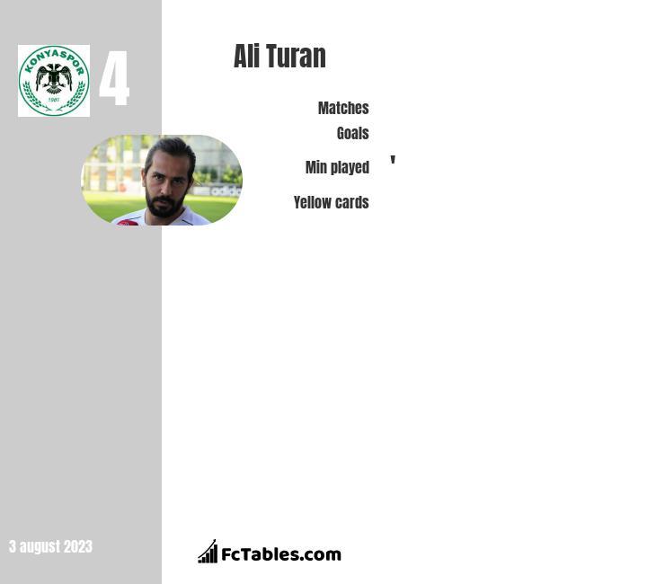 Ali Turan infographic