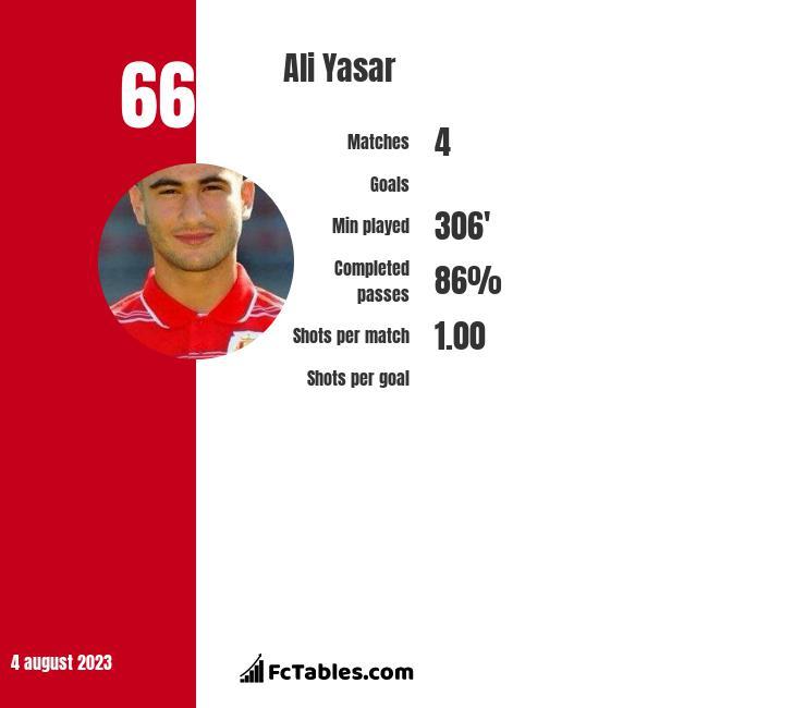 Ali Yasar infographic