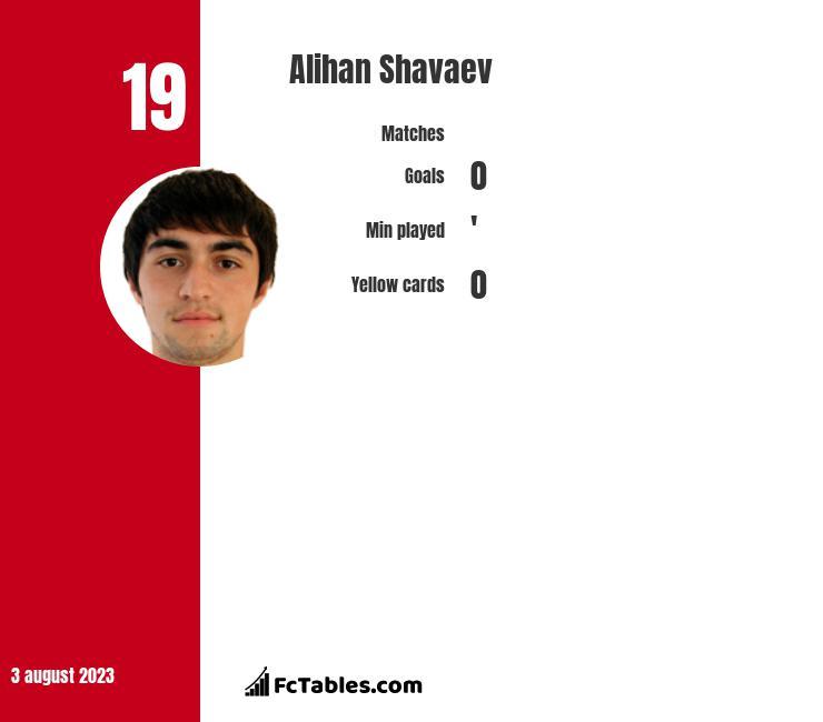 Alihan Shavaev infographic