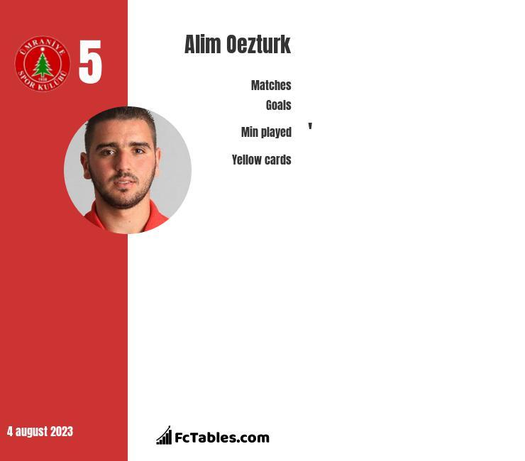 Alim Oezturk infographic