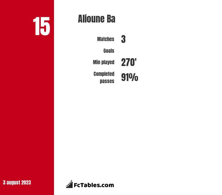 Alioune Ba infographic