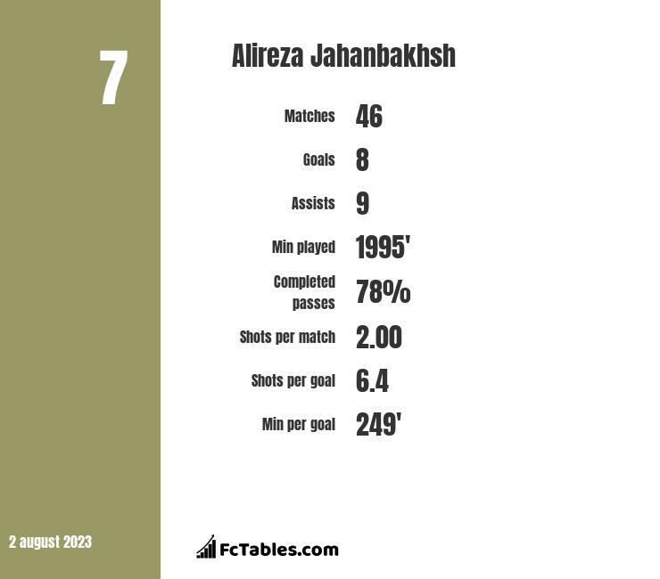 Alireza Jahanbakhsh infographic