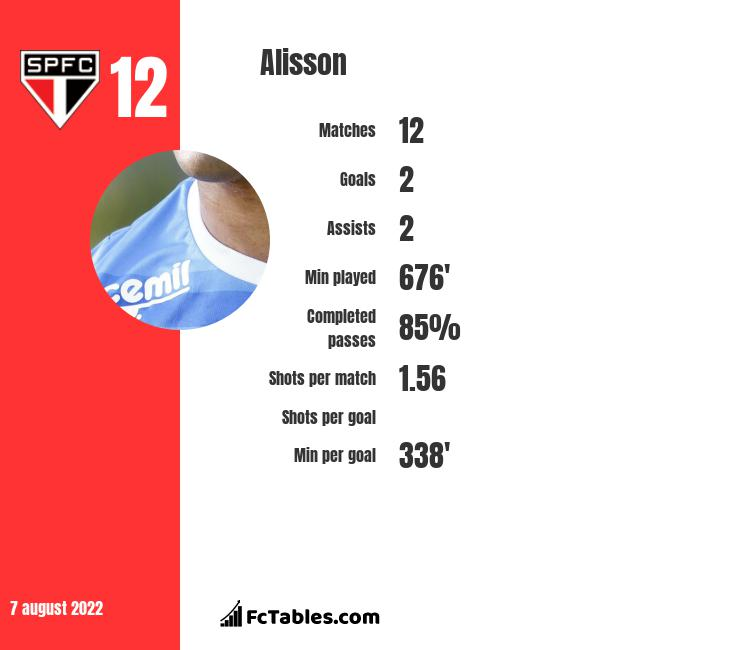 Alisson infographic statistics for Gremio