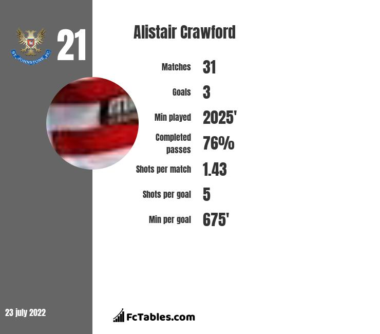 Alistair Crawford infographic