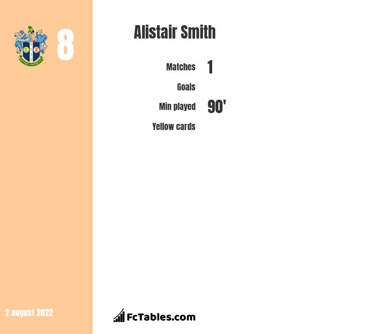 Alistair Smith infographic