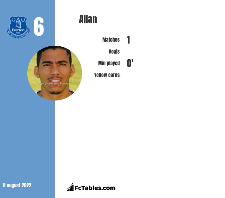 Allan infographic statistics for SSC Napoli