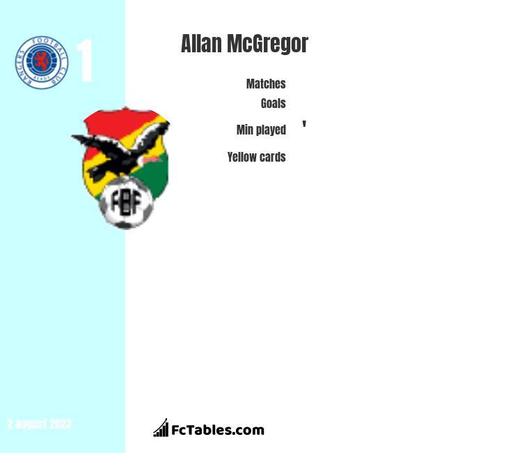 Allan McGregor infographic
