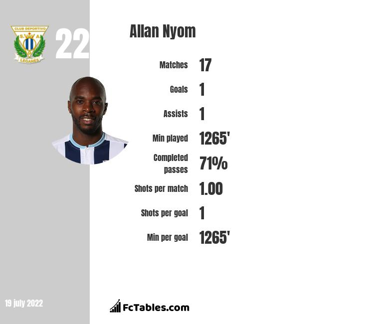 Allan Nyom infographic