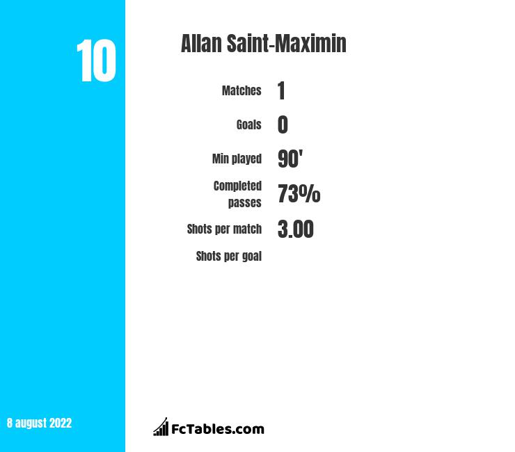 Allan Saint-Maximin infographic statistics for Newcastle United