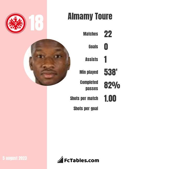 Almamy Toure infographic