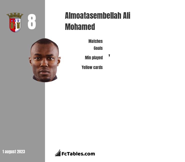 Almoatasembellah Ali Mohamed infographic