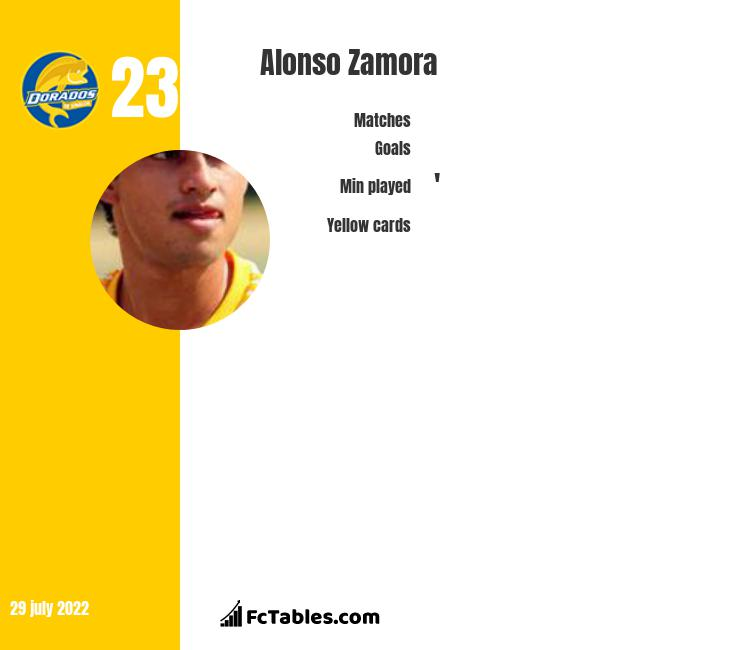 Alonso Zamora infographic statistics for Puebla