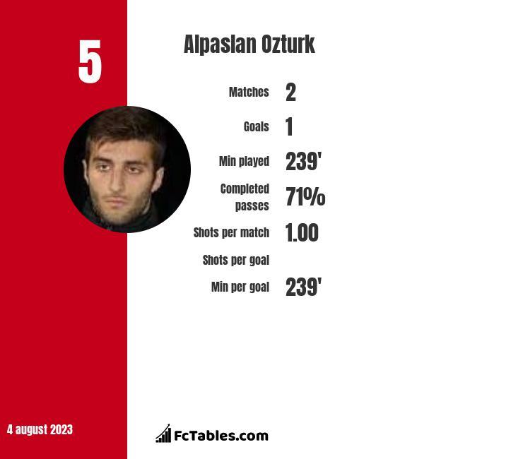 Alpaslan Ozturk infographic