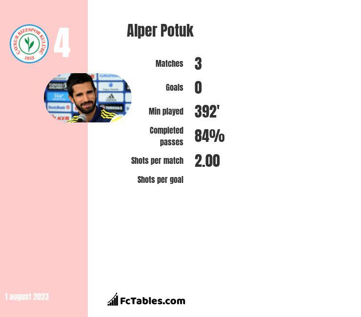 Alper Potuk infographic