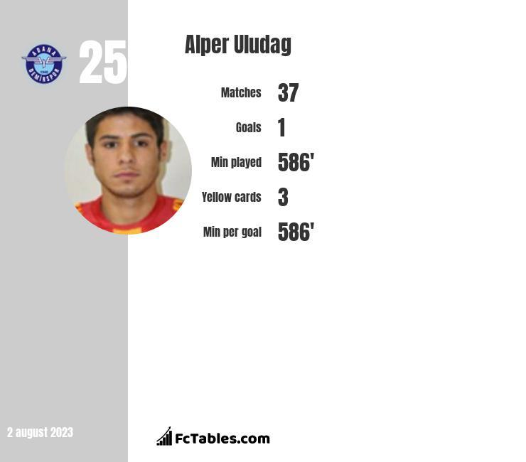 Alper Uludag infographic