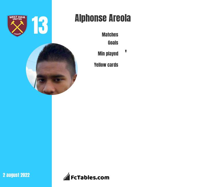 Alphonse Areola infographic