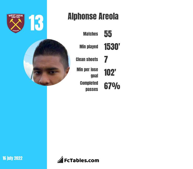 Alphonse Areola infographic