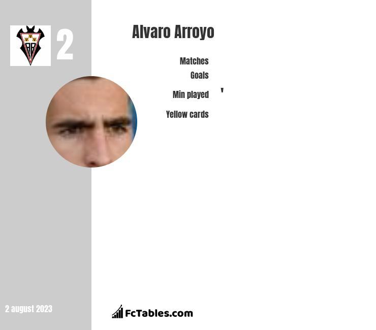 Alvaro Arroyo infographic