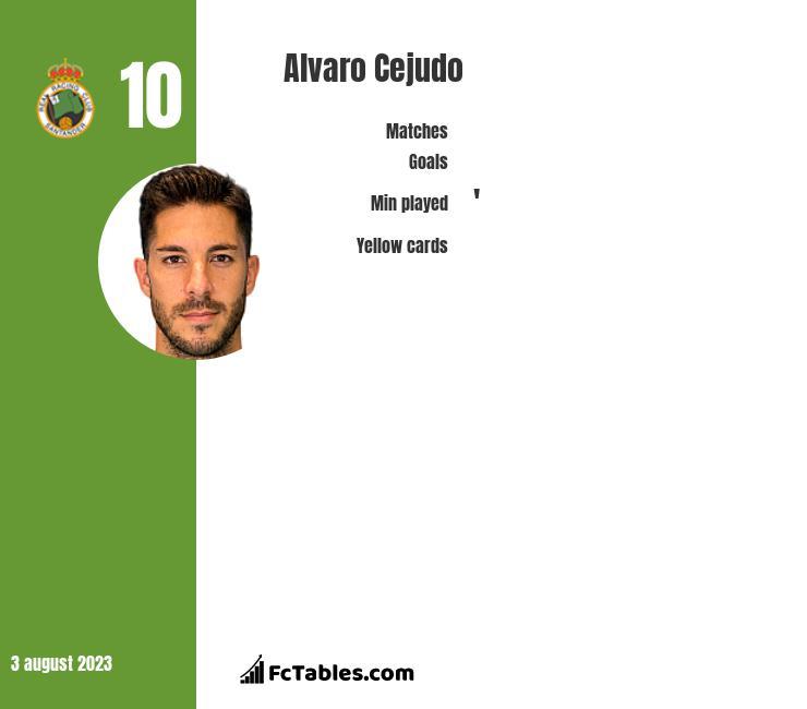 Alvaro Cejudo infographic