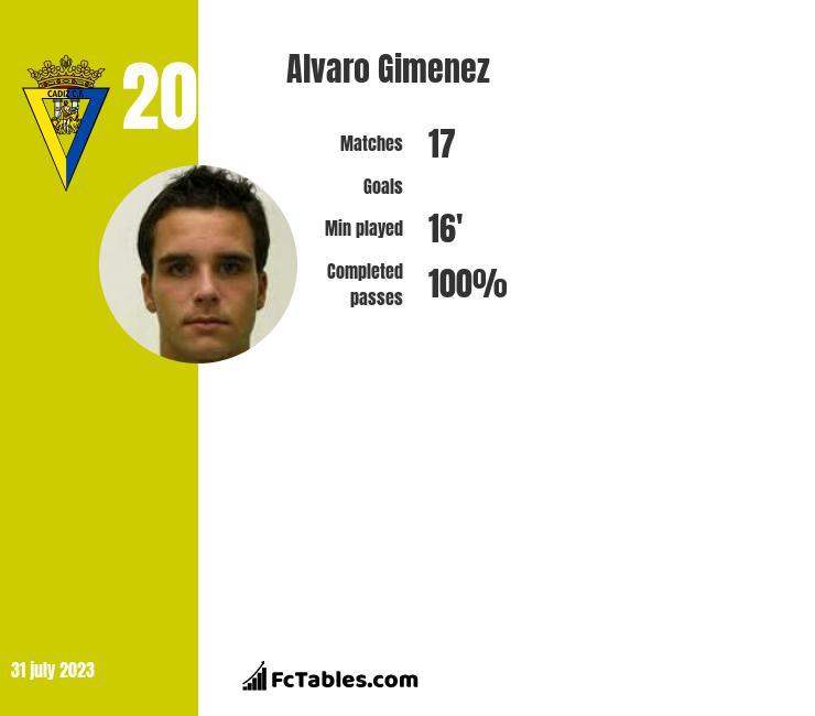 Alvaro Gimenez infographic