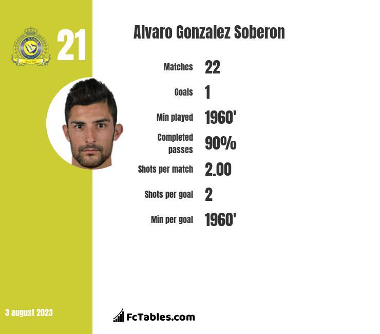 Alvaro Gonzalez Soberon infographic