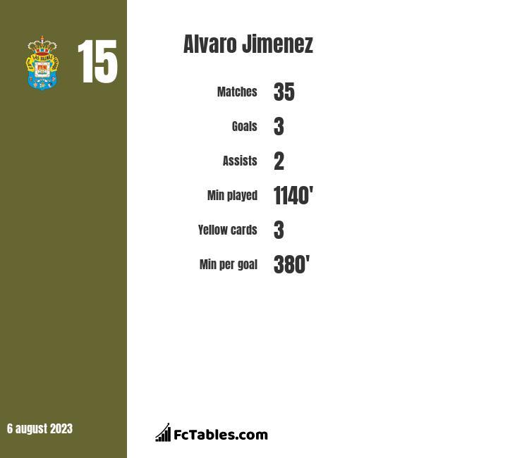 Alvaro Jimenez infographic