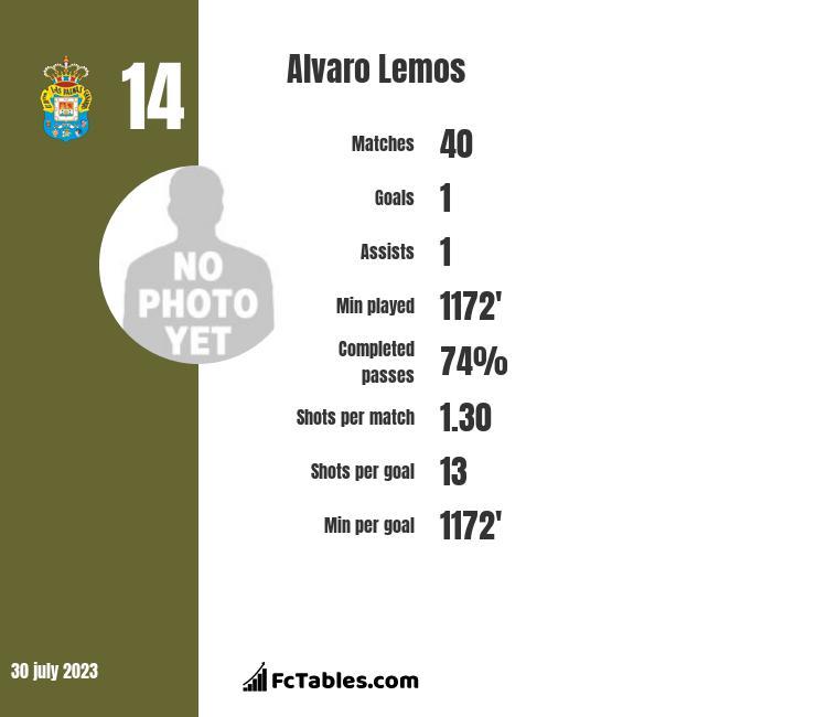 Alvaro Lemos infographic