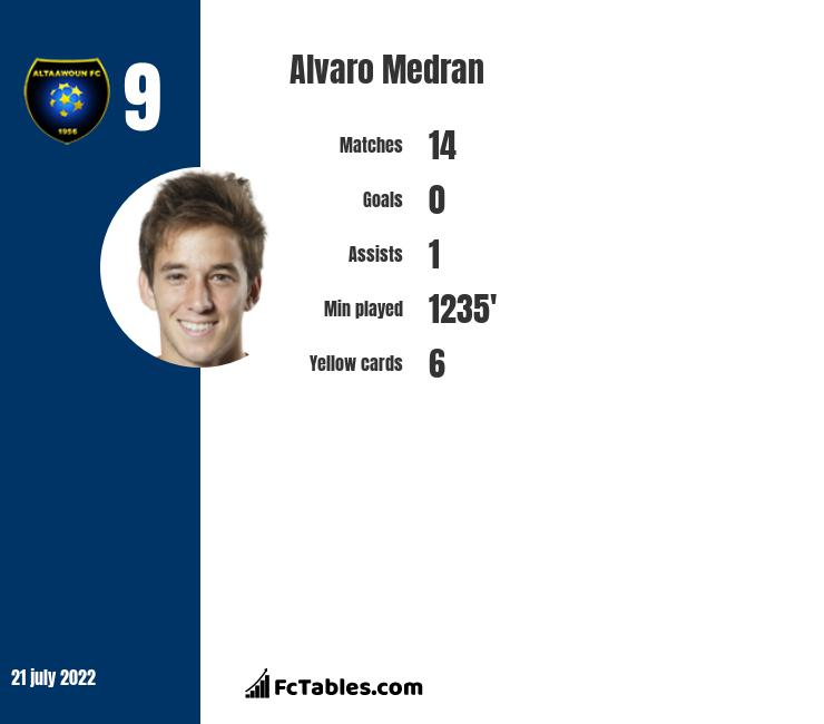 Alvaro Medran infographic statistics for Rayo Vallecano