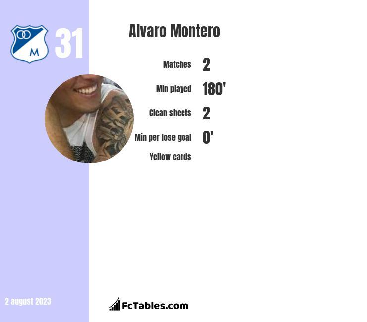 Alvaro Montero infographic