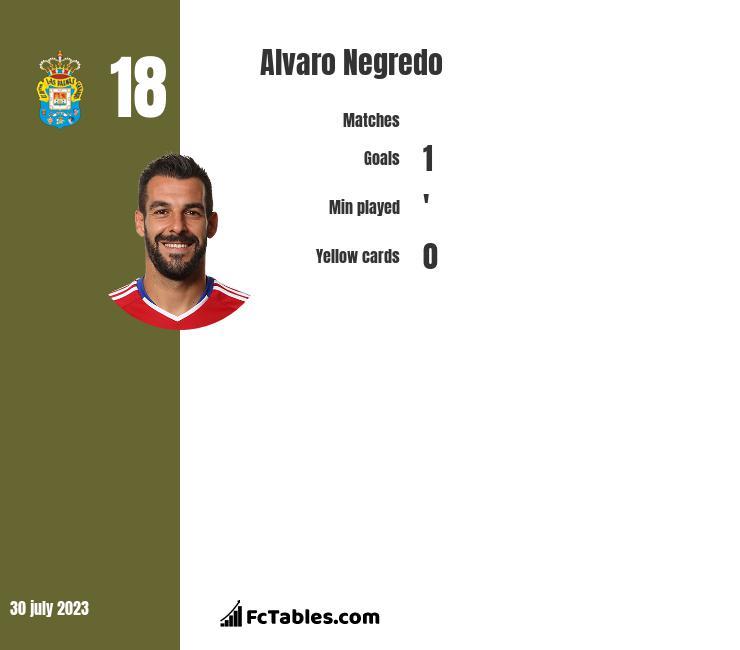 Alvaro Negredo infographic